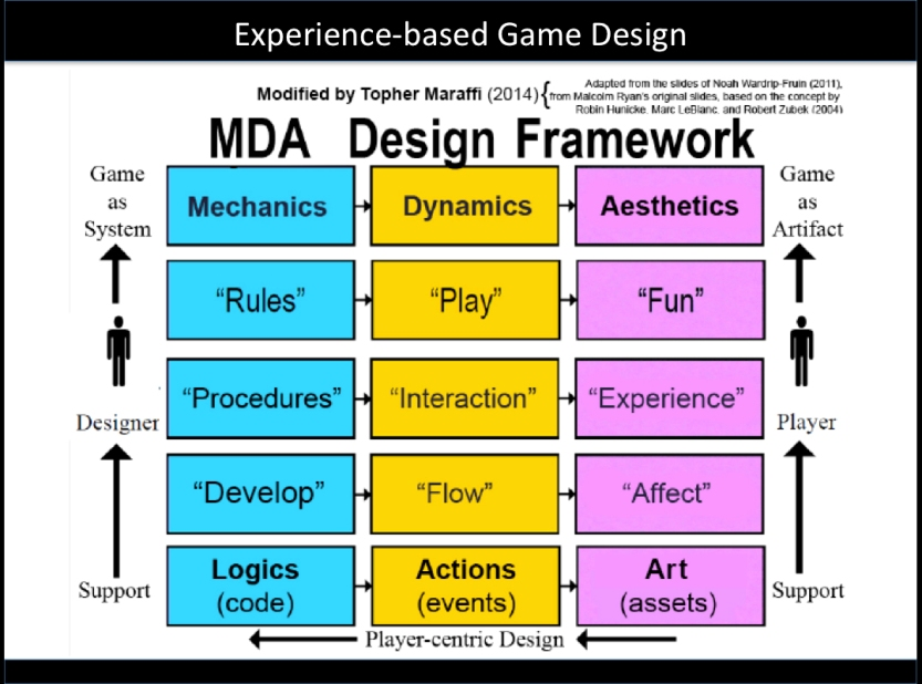 Experience-based MDA Game Design, Maraffi 2014