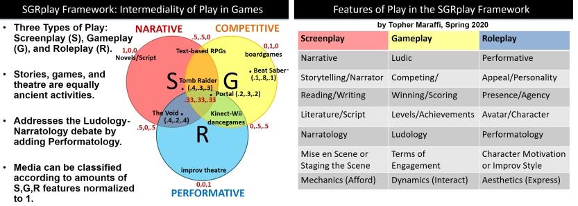 SGRplay Framework. Maraffi 2020